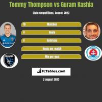 Tommy Thompson vs Guram Kashia h2h player stats