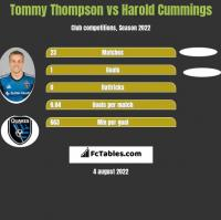 Tommy Thompson vs Harold Cummings h2h player stats