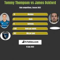 Tommy Thompson vs James Ockford h2h player stats