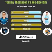 Tommy Thompson vs Kee-Hee Kim h2h player stats