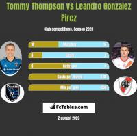 Tommy Thompson vs Leandro Gonzalez Pirez h2h player stats