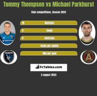 Tommy Thompson vs Michael Parkhurst h2h player stats