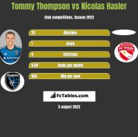 Tommy Thompson vs Nicolas Hasler h2h player stats