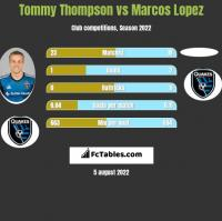 Tommy Thompson vs Marcos Lopez h2h player stats