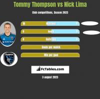 Tommy Thompson vs Nick Lima h2h player stats