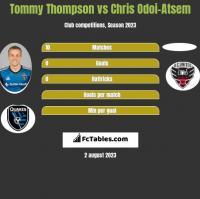 Tommy Thompson vs Chris Odoi-Atsem h2h player stats
