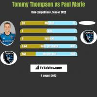 Tommy Thompson vs Paul Marie h2h player stats