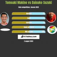 Tomoaki Makino vs Daisuke Suzuki h2h player stats