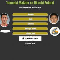 Tomoaki Makino vs Hiroshi Futami h2h player stats
