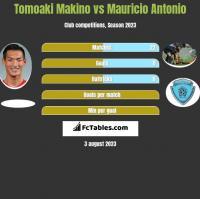 Tomoaki Makino vs Mauricio Antonio h2h player stats