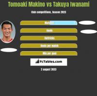 Tomoaki Makino vs Takuya Iwanami h2h player stats