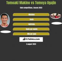 Tomoaki Makino vs Tomoya Ugajin h2h player stats