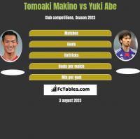 Tomoaki Makino vs Yuki Abe h2h player stats