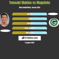 Tomoaki Makino vs Maguinho h2h player stats