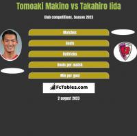 Tomoaki Makino vs Takahiro Iida h2h player stats