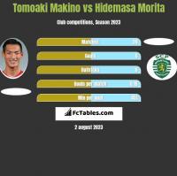 Tomoaki Makino vs Hidemasa Morita h2h player stats