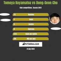 Tomoya Koyamatsu vs Dong-Geon Cho h2h player stats