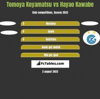 Tomoya Koyamatsu vs Hayao Kawabe h2h player stats