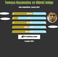 Tomoya Koyamatsu vs Hideki Ishige h2h player stats