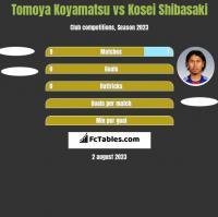 Tomoya Koyamatsu vs Kosei Shibasaki h2h player stats