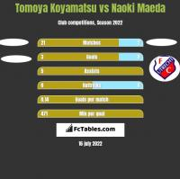 Tomoya Koyamatsu vs Naoki Maeda h2h player stats