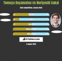 Tomoya Koyamatsu vs Noriyoshi Sakai h2h player stats