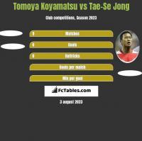 Tomoya Koyamatsu vs Tae-Se Jong h2h player stats