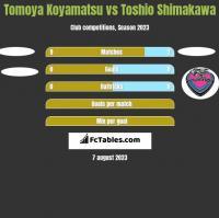 Tomoya Koyamatsu vs Toshio Shimakawa h2h player stats