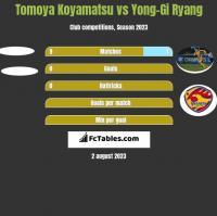 Tomoya Koyamatsu vs Yong-Gi Ryang h2h player stats