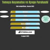 Tomoya Koyamatsu vs Kyogo Furuhashi h2h player stats