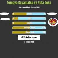 Tomoya Koyamatsu vs Yuta Goke h2h player stats