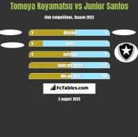 Tomoya Koyamatsu vs Junior Santos h2h player stats