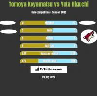 Tomoya Koyamatsu vs Yuta Higuchi h2h player stats
