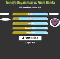 Tomoya Koyamatsu vs Fuchi Honda h2h player stats