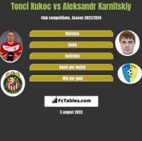 Tonci Kukoc vs Aleksandr Karnitskiy h2h player stats