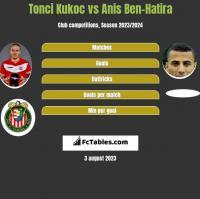 Tonci Kukoc vs Anis Ben-Hatira h2h player stats