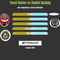 Tonci Kukoc vs Daniel Gazdag h2h player stats