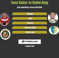 Tonci Kukoc vs Daniel Nagy h2h player stats