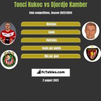 Tonci Kukoc vs Djordje Kamber h2h player stats