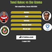 Tonci Kukoc vs Eke Uzoma h2h player stats