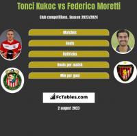 Tonci Kukoc vs Federico Moretti h2h player stats