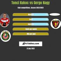 Tonci Kukoc vs Gergo Nagy h2h player stats