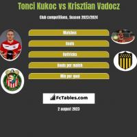 Tonci Kukoc vs Krisztian Vadocz h2h player stats