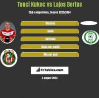 Tonci Kukoc vs Lajos Bertus h2h player stats
