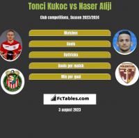 Tonci Kukoc vs Naser Aliji h2h player stats