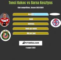 Tonci Kukoc vs Barna Kesztyus h2h player stats