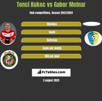 Tonci Kukoc vs Gabor Molnar h2h player stats