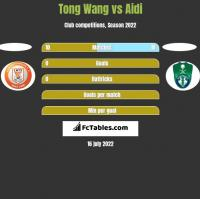 Tong Wang vs Aidi h2h player stats