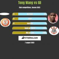 Tong Wang vs Gil h2h player stats
