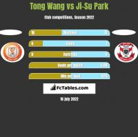 Tong Wang vs Ji-Su Park h2h player stats